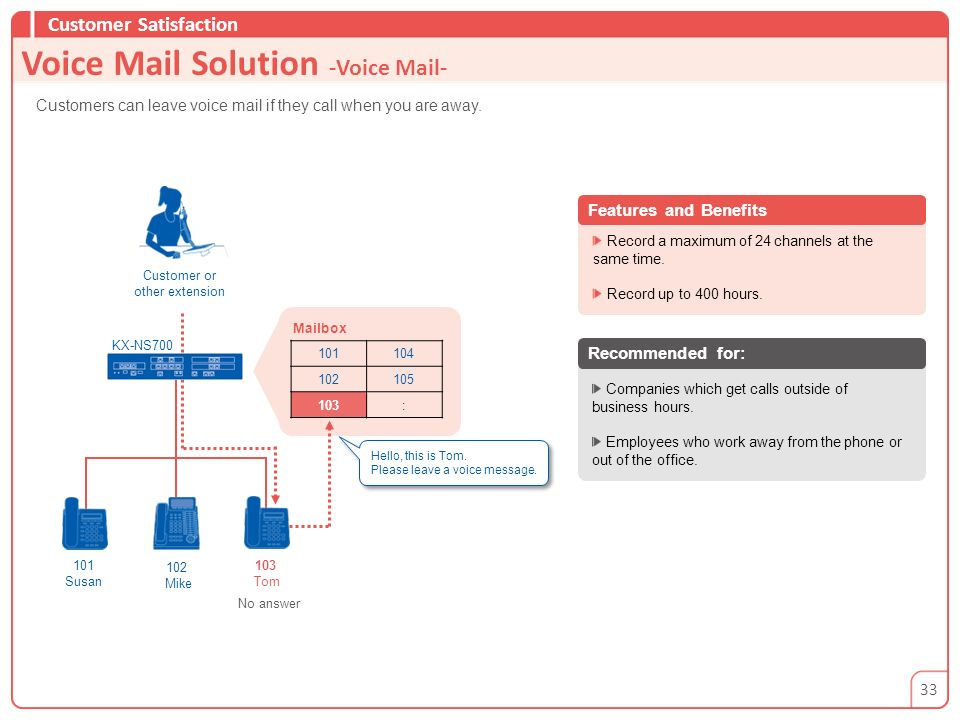 Voice Mail Solution -Voice Mail-