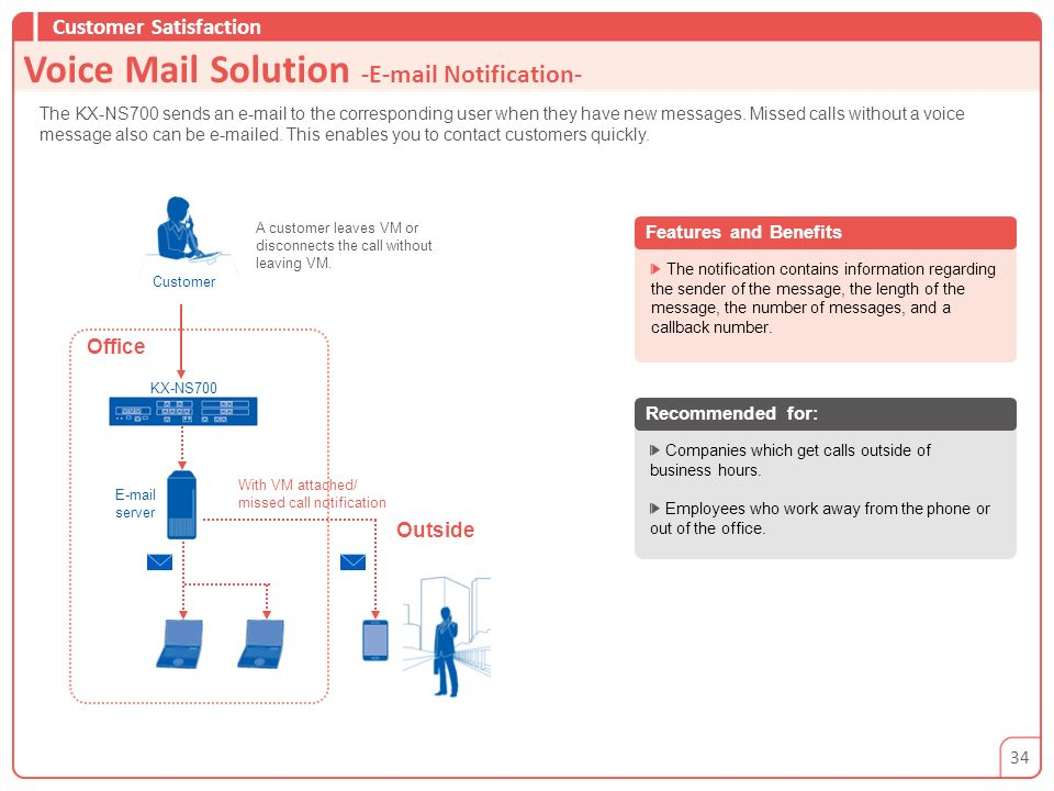 Voice Mail Solution - Notification-