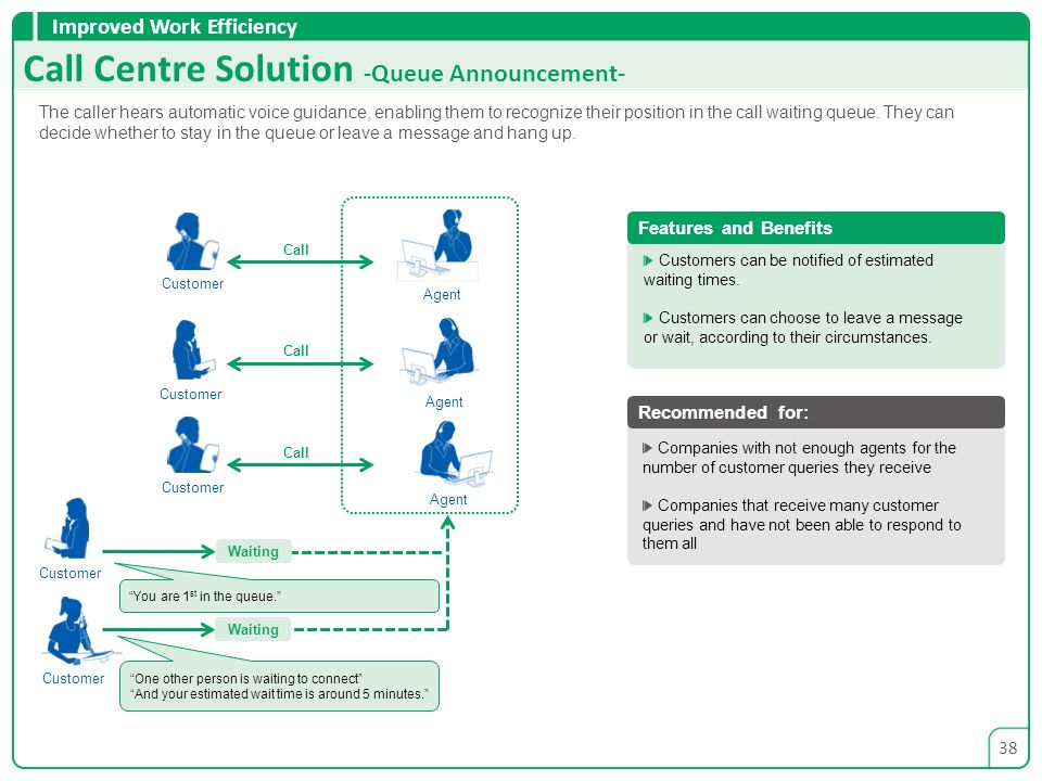 Call Centre Solution -Queue Announcement-