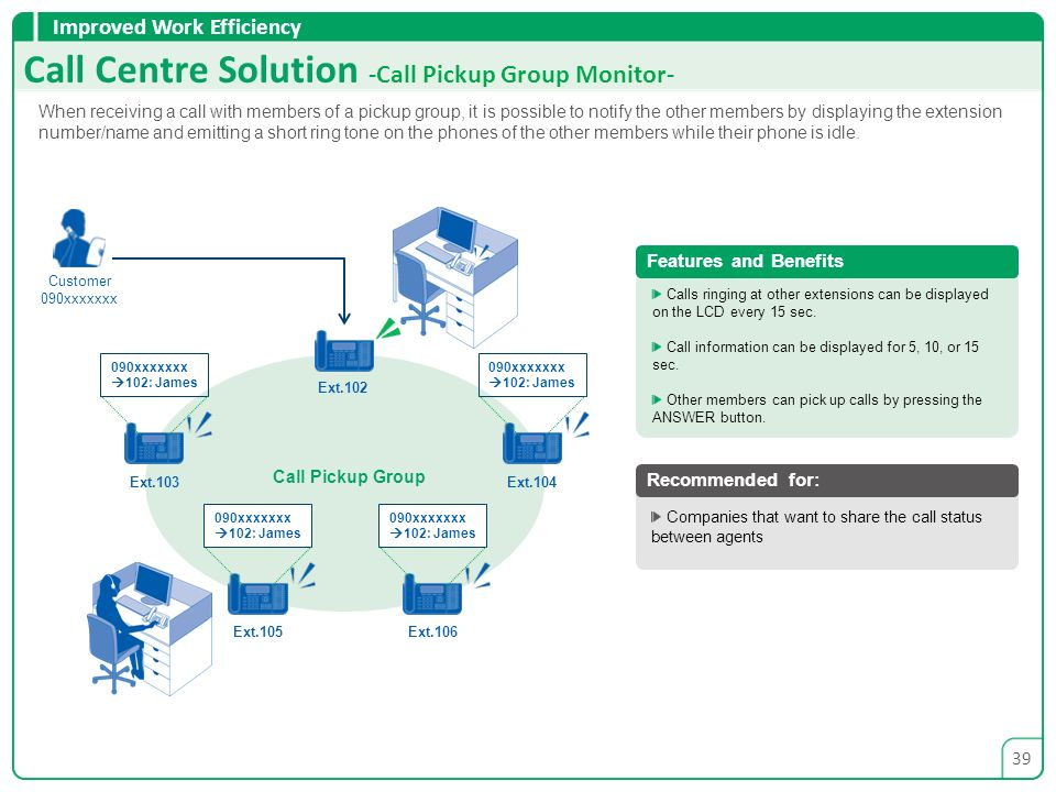 Call Centre Solution -Call Pickup Group Monitor-