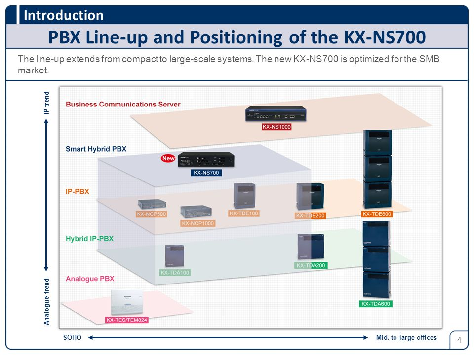 PBX Line-up and Positioning of the KX-NS700