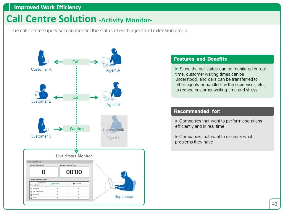 Call Centre Solution -Activity Monitor-
