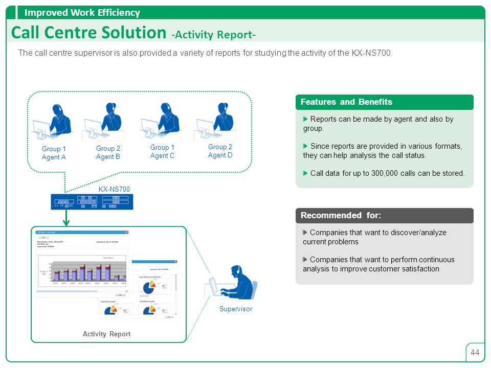 Call Centre Solution -Activity Report-