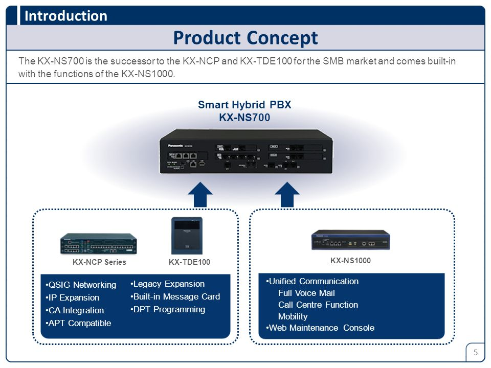 Product Concept Smart Hybrid PBX KX-NS700