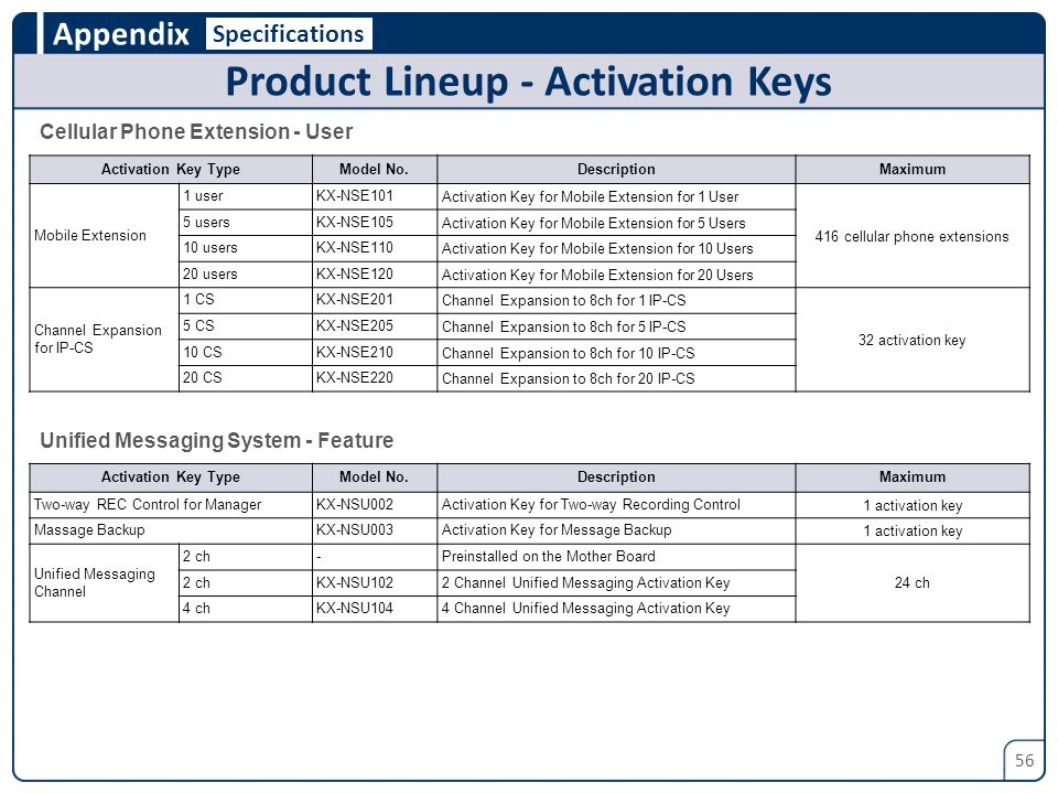 Product Lineup - Activation Keys