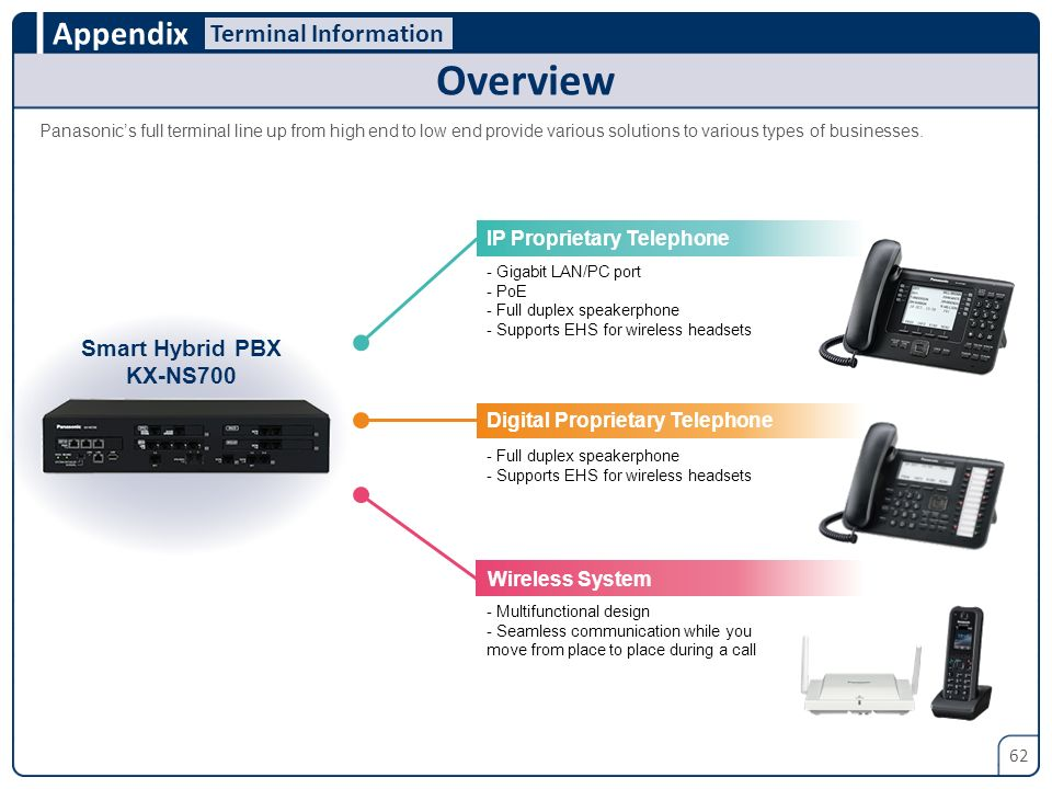 Overview Terminal Information Smart Hybrid PBX KX-NS700