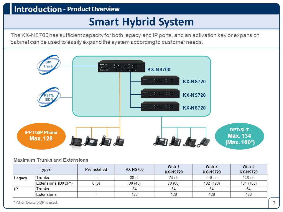 Smart Hybrid System - Product Overview