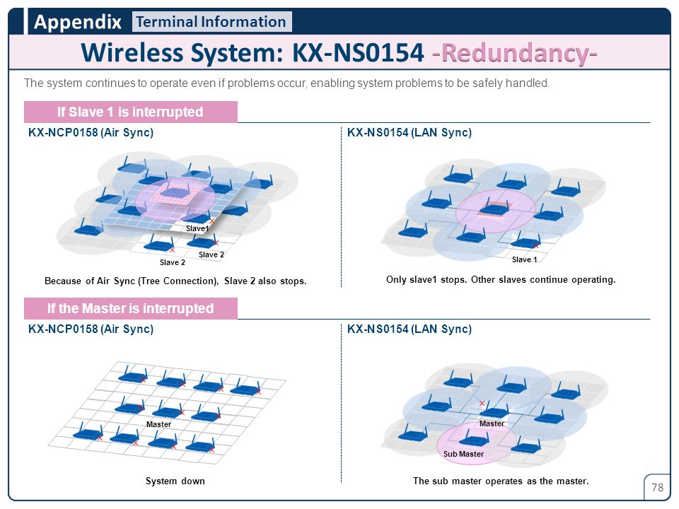 Wireless System: KX-NS0154 -Redundancy-