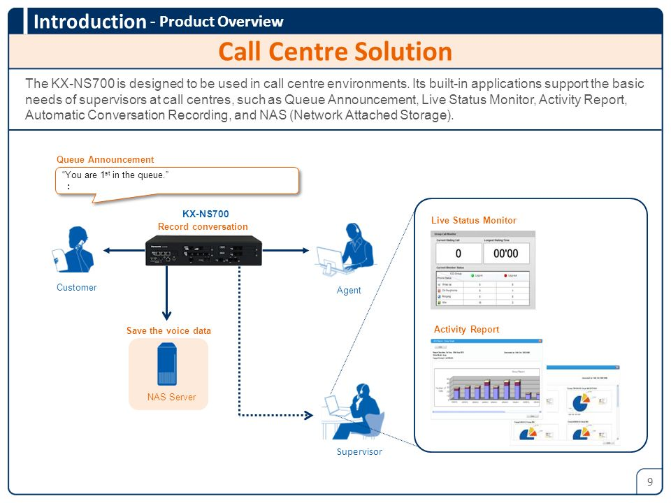 Call Centre Solution - Product Overview