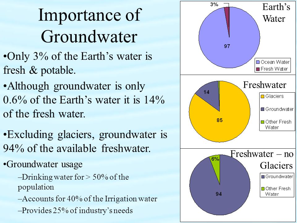 importance of groundwater level