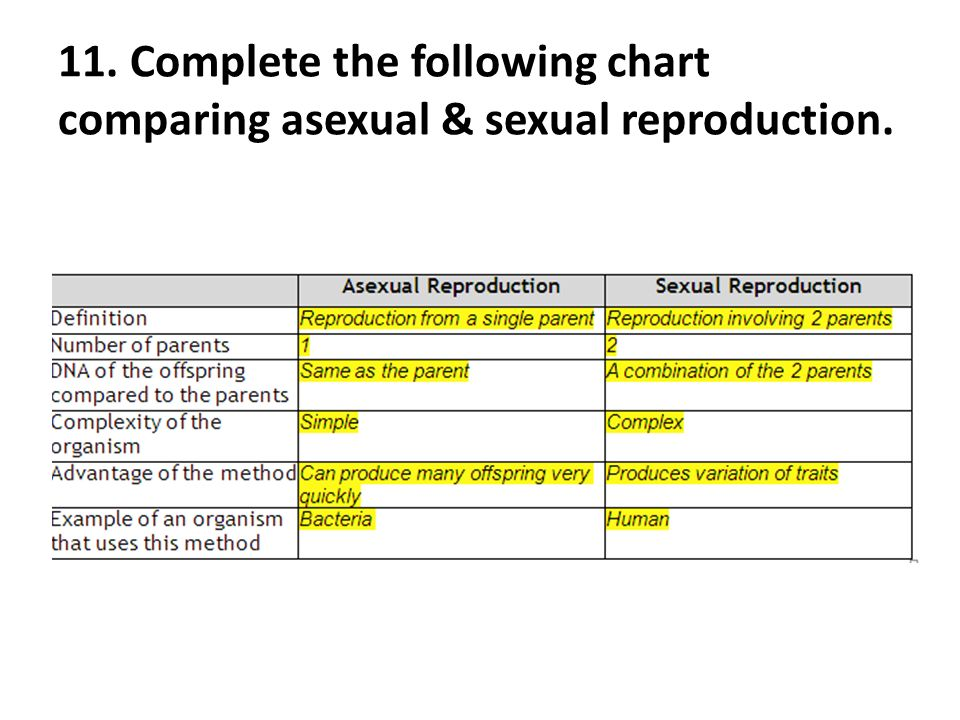 Asexual and sexual reproduction comparison charts