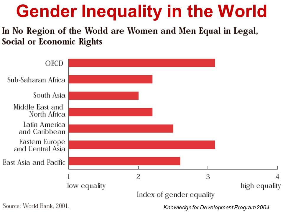 gender inequality in africa