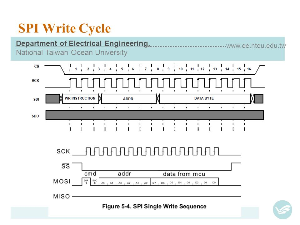 Serial Peripheral Interface - ppt download