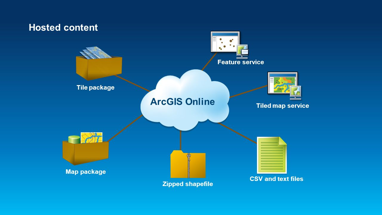 Adding ArcGIS Online to Your GIS Curriculum - ppt video online download