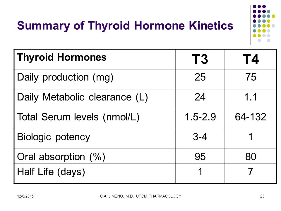 Thyroid Hormones And Anti Thyroid Drugs Ppt Video Online Download