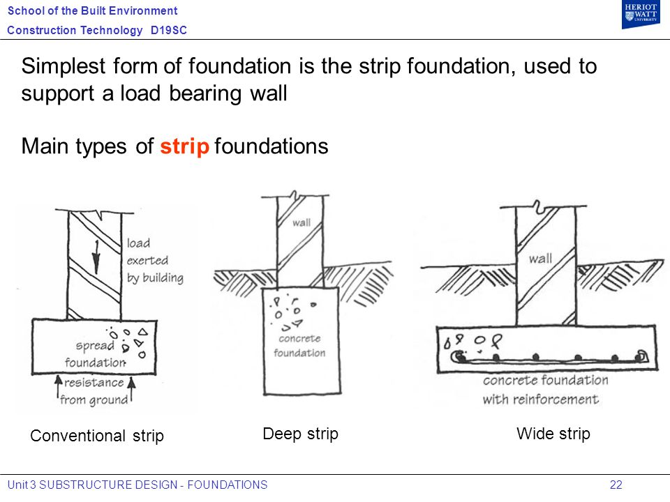 Introduction to construction technology ppt video online download main types of strip foundations ccuart Images