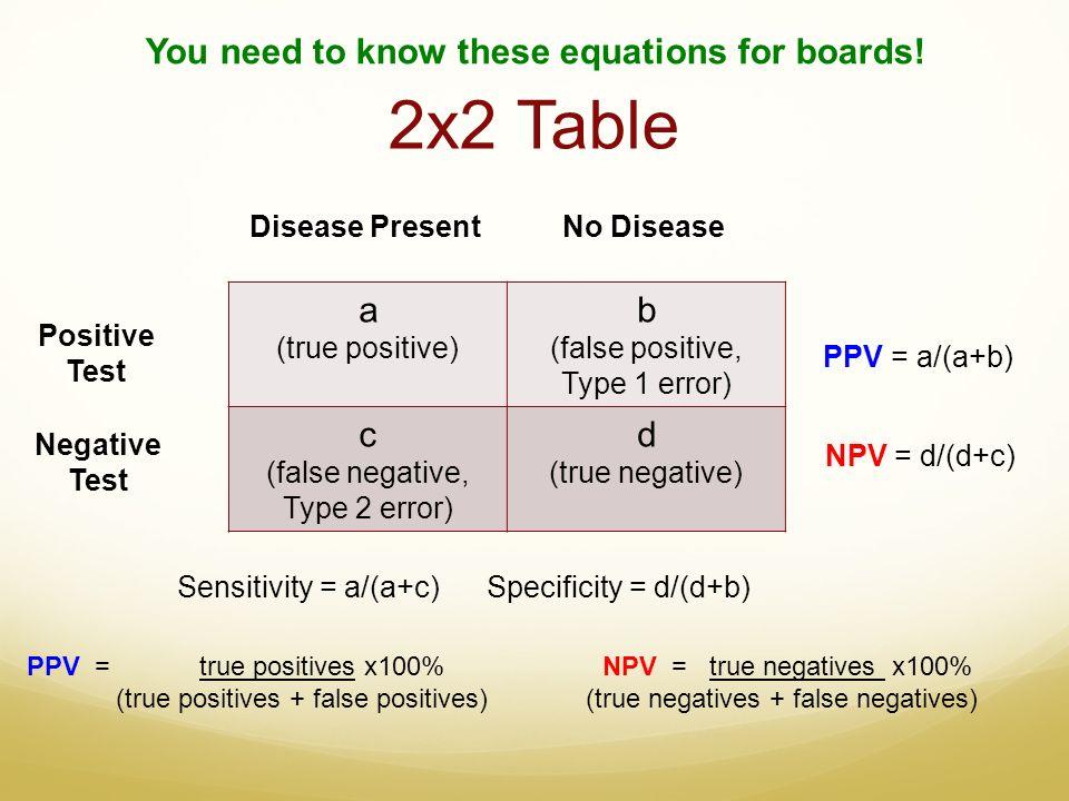 Positive Predictive Value And Negative