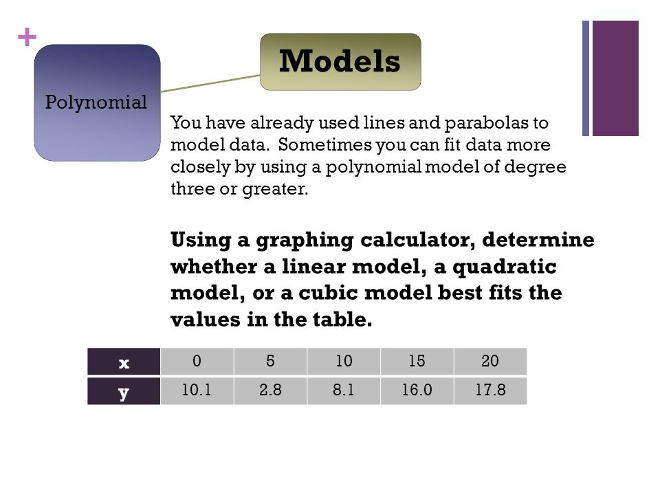Free algebra calculator and solver.