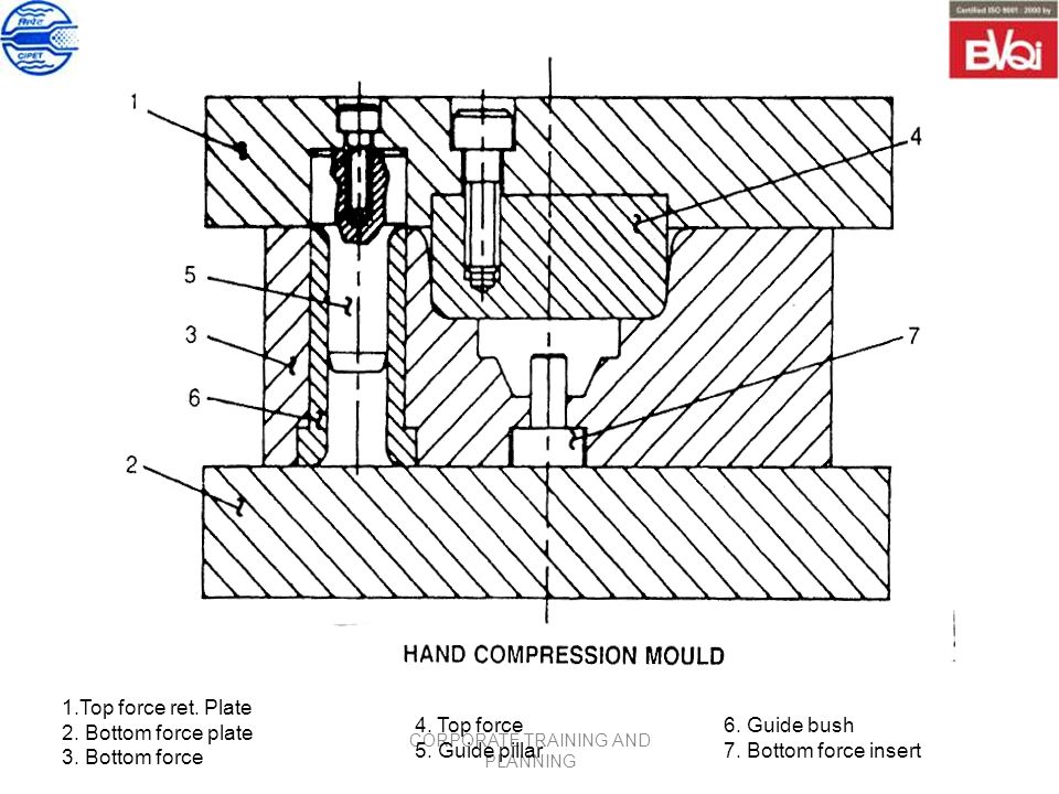 COMPRESSION & TRANSFER MOULD DESIGN - ppt download