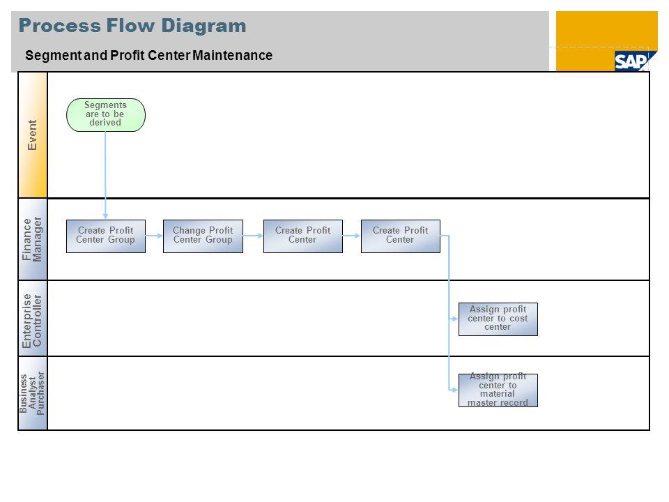 process flow diagram segment and profit center maintenance eventprocess flow diagram segment and profit center maintenance event