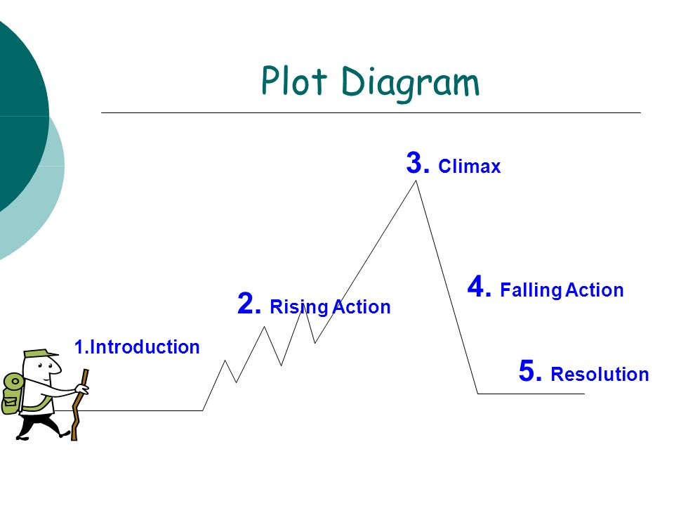 Plot Diagram 3. Climax 4. Falling Action 2. Rising Action