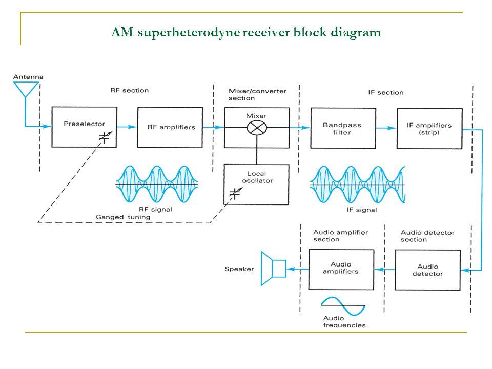 Block Diagram Of A Superheterodyne Am Rx Vehicle Wiring Diagrams