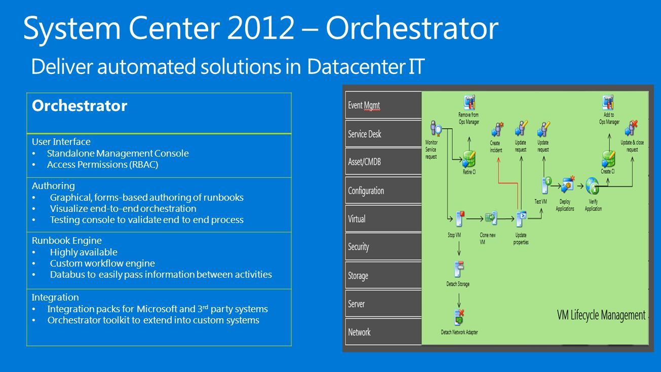 Roadmap for System Center Orchestrator, Service Management