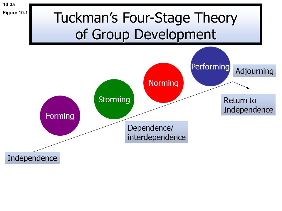 tuckmans communication theory