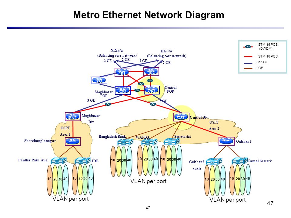 "metro ethernet diagram project overview "" internet information network expansion ..."