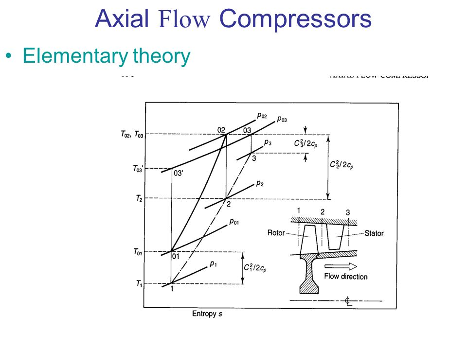 Axial Flow Compressors - ppt download