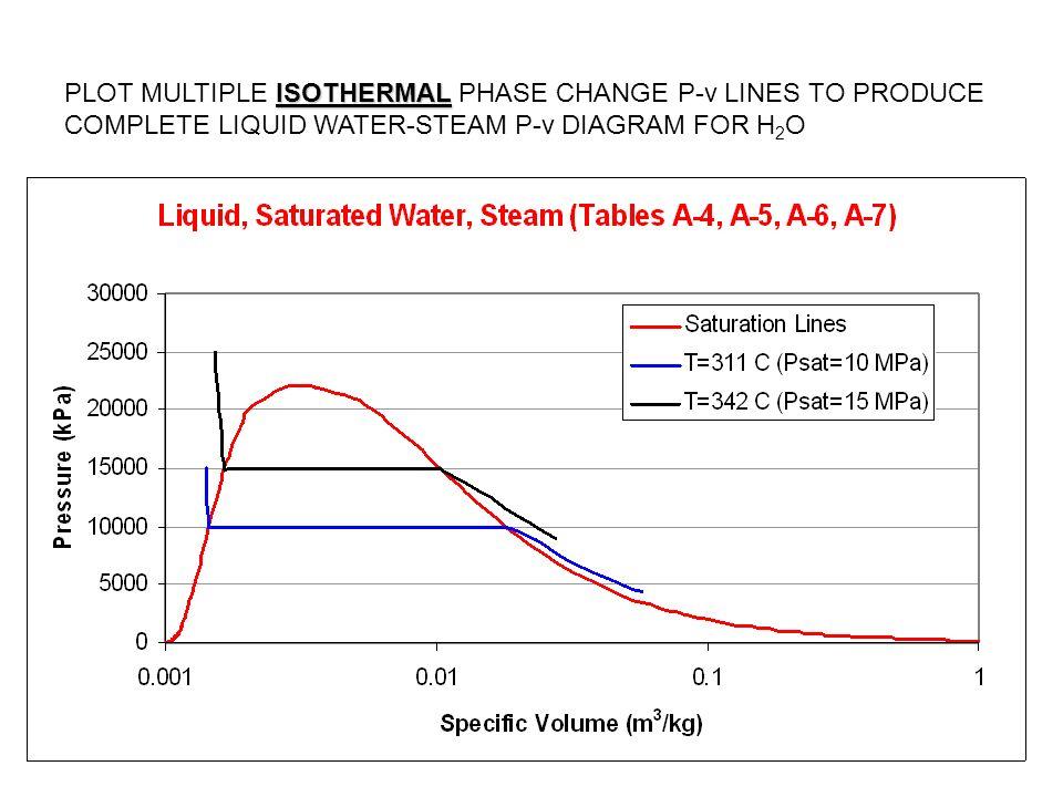 aren 2110: water properties - ppt video online download isentropic pv diagram