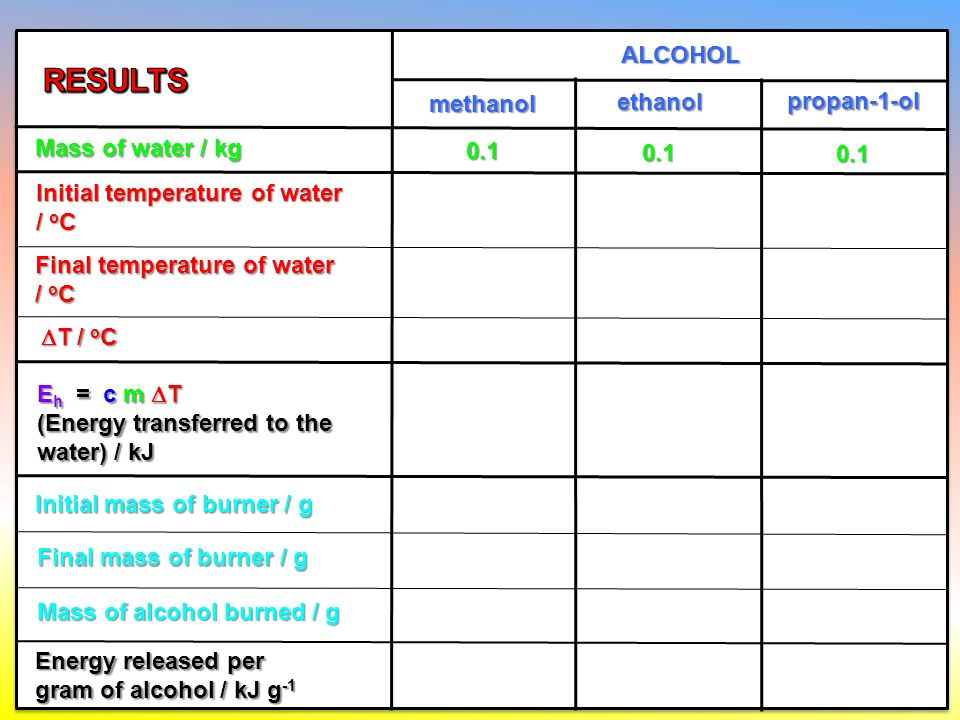 burning alcohols experiment results table