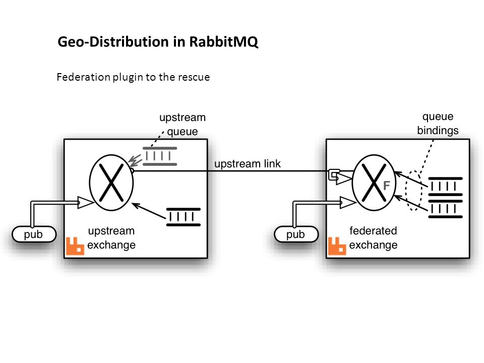 Geo-distributed Messaging with RabbitMQ - ppt download