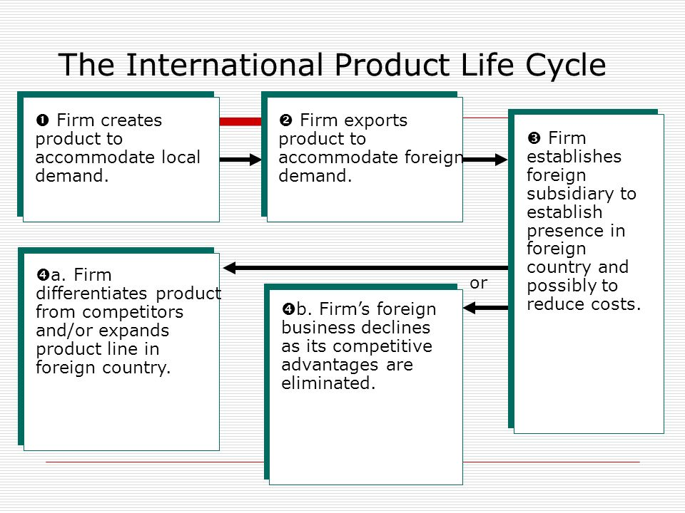 product life cycle theory in international business