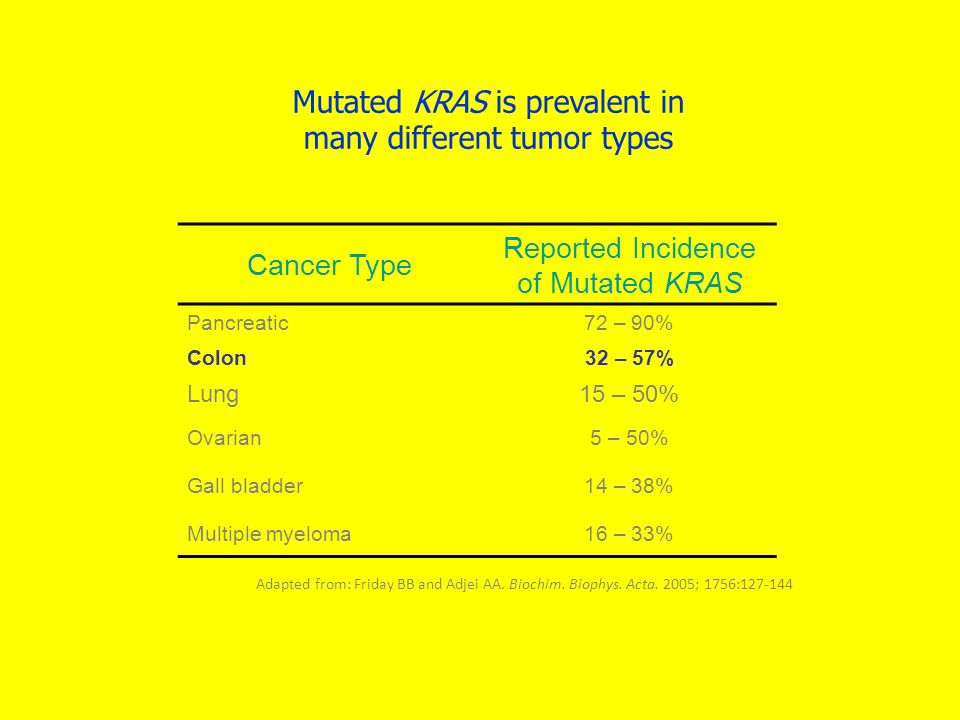 Mutated KRAS is prevalent in many different tumor types