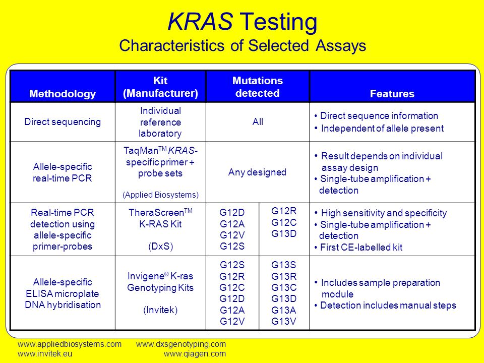 KRAS Testing Characteristics of Selected Assays