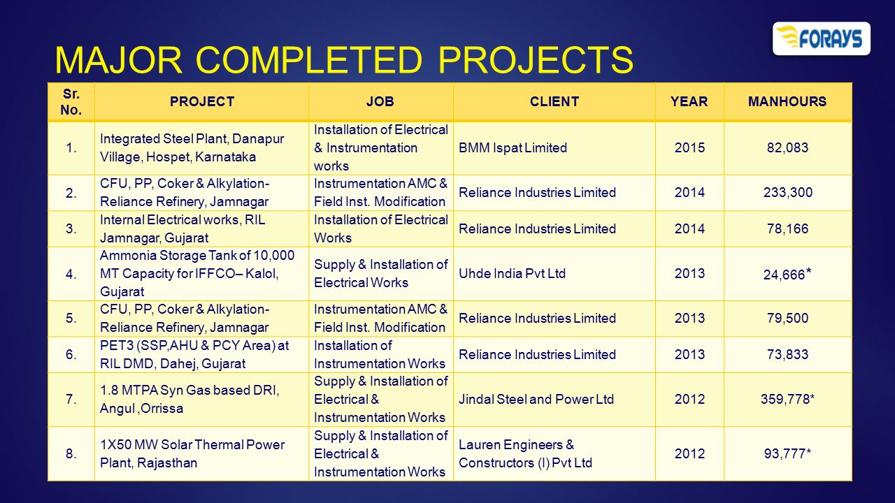 FORAYS SERVICES & CONSTRUCTIONS PVT  LTD  - ppt video online