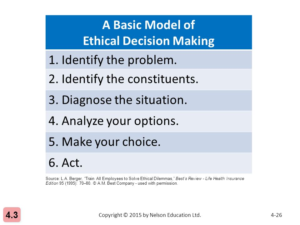 26 A Basic Model Of Ethical Decision Making