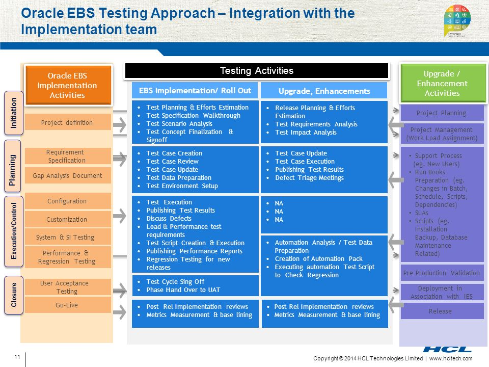 Business Assurance – Oracle Testing Capabilities - ppt download