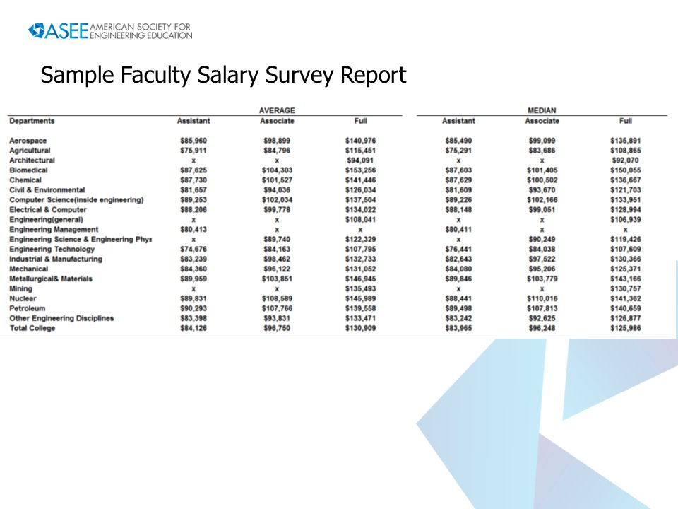 faculty salary surveys asee profiles and salary surveys an overview ppt video 7133