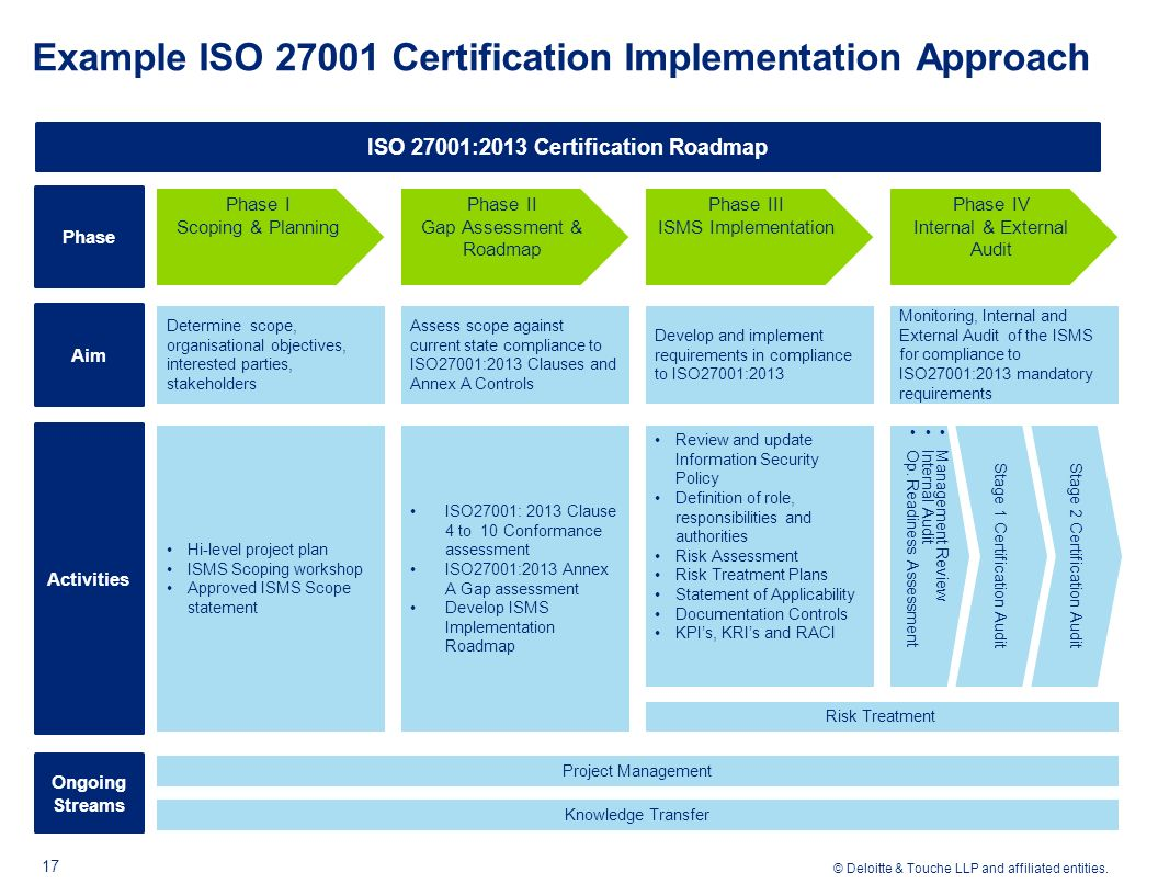 Example Iso Certification Implementation Roach 18 Mandatory Doented Information