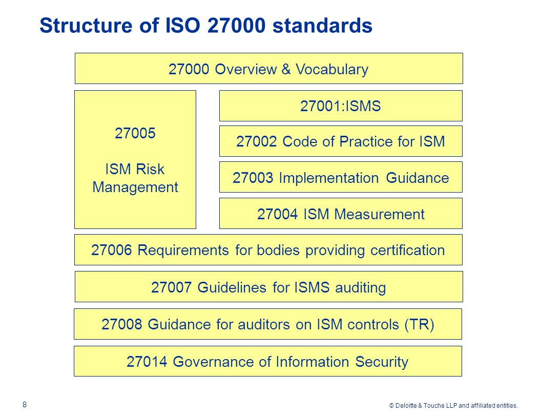 Agenda Introduction Iso Family Of Standards Ppt Download