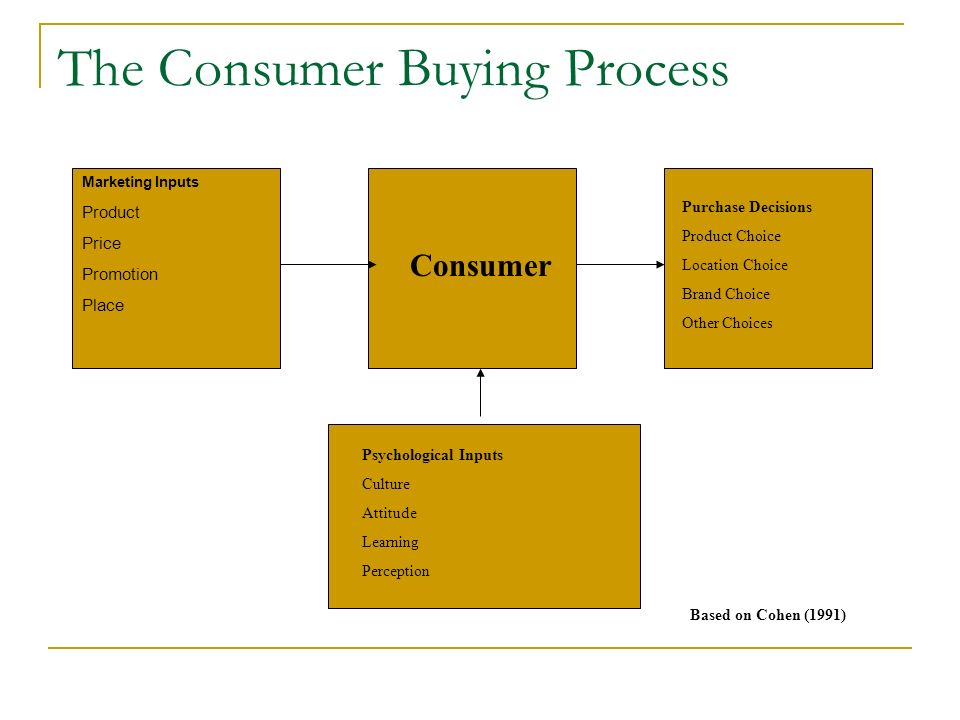stages of consumer buying behaviour
