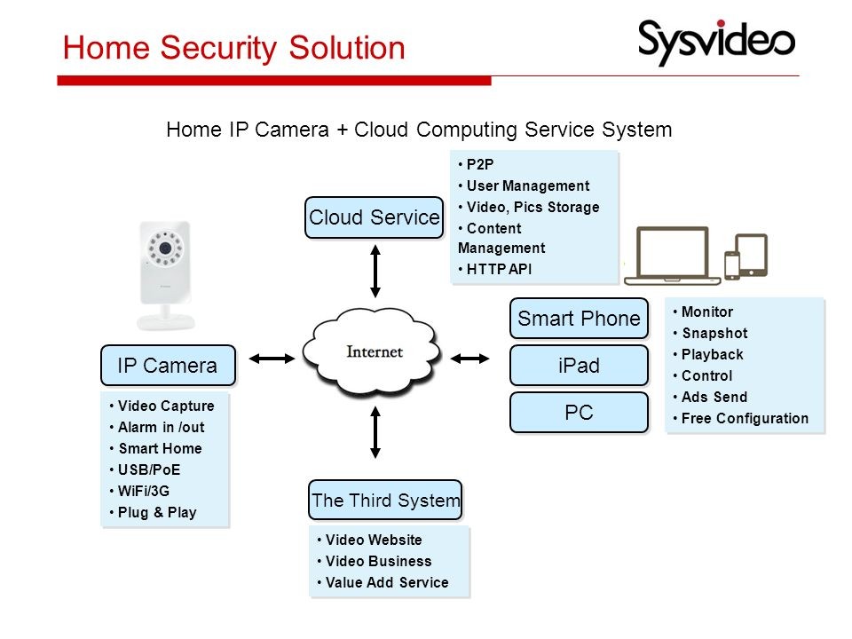 IP Surveillance Solution & Products Introduction - ppt video
