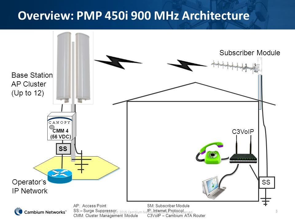 Overview PMP 450i 900 MHz Architecture