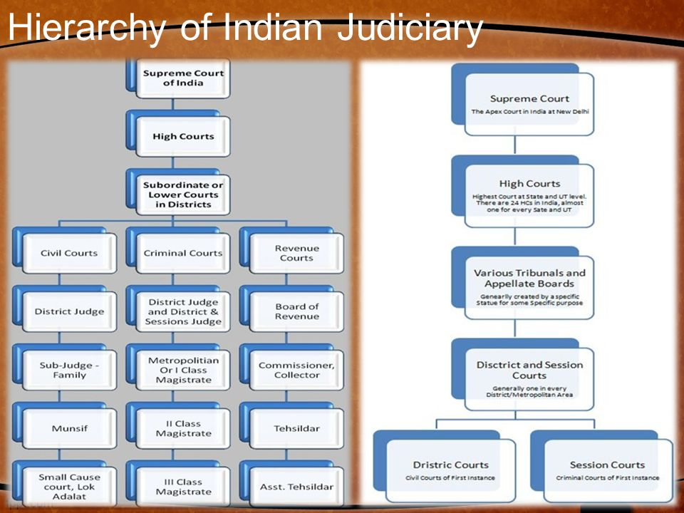 essay on indian judiciary system The higher judiciary in india, especially the honorable supreme court, the most powerful judiciary in the world, has become an epicenter of controversy over its role in.