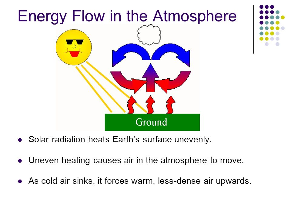 Energy Flow in the Atmosphere