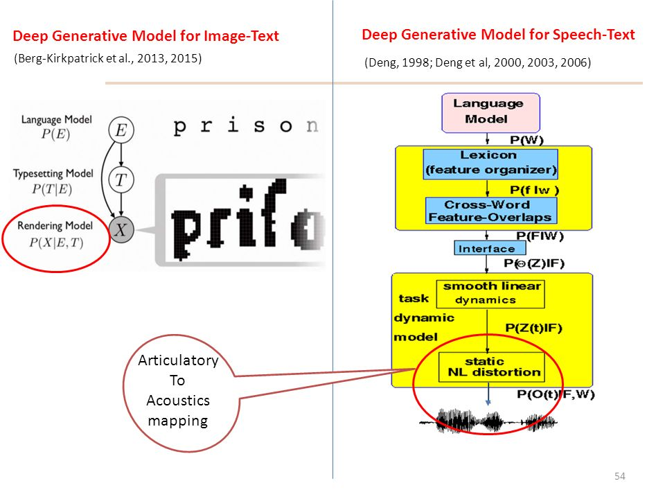 Deep Generative & Discriminative Models for Speech Recognition - ppt