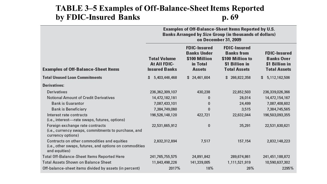 What is the balance sheet Balance sheet items, balance sheet structure