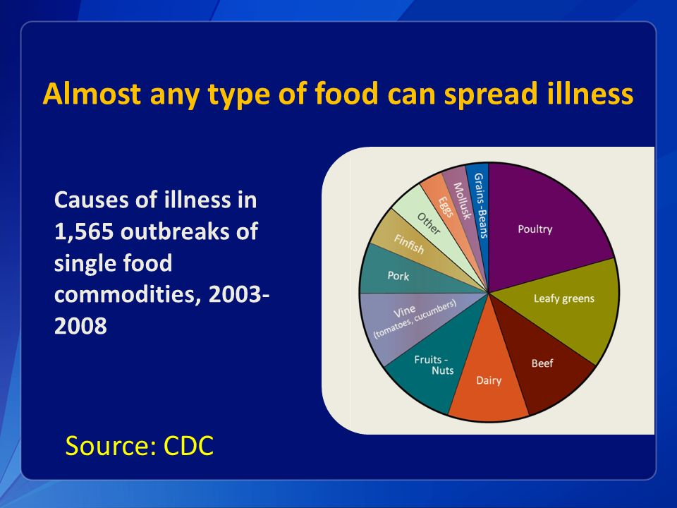 Food Safety An Issue Of Public Health Concern Ppt Video Online